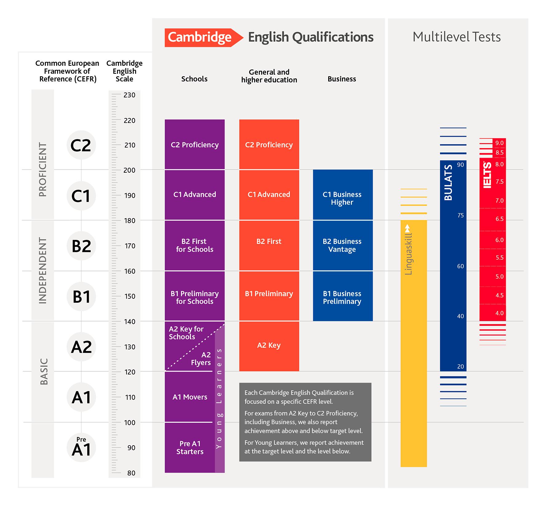 Linguaskill - Exams Catalunya